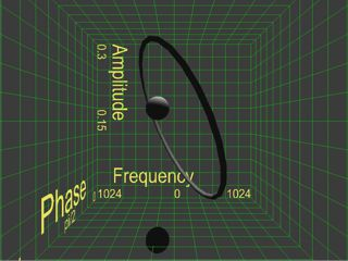 Three dimensions of FM function